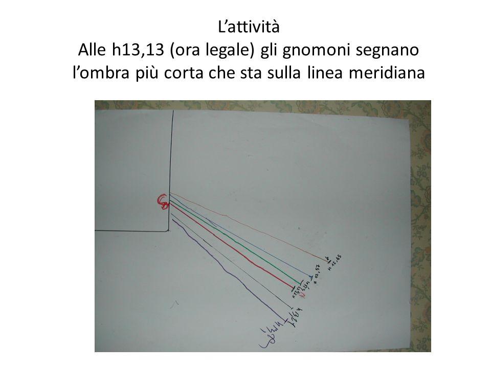 L'attività Alle h13,13 (ora legale) gli gnomoni segnano l'ombra più corta che sta sulla linea meridiana
