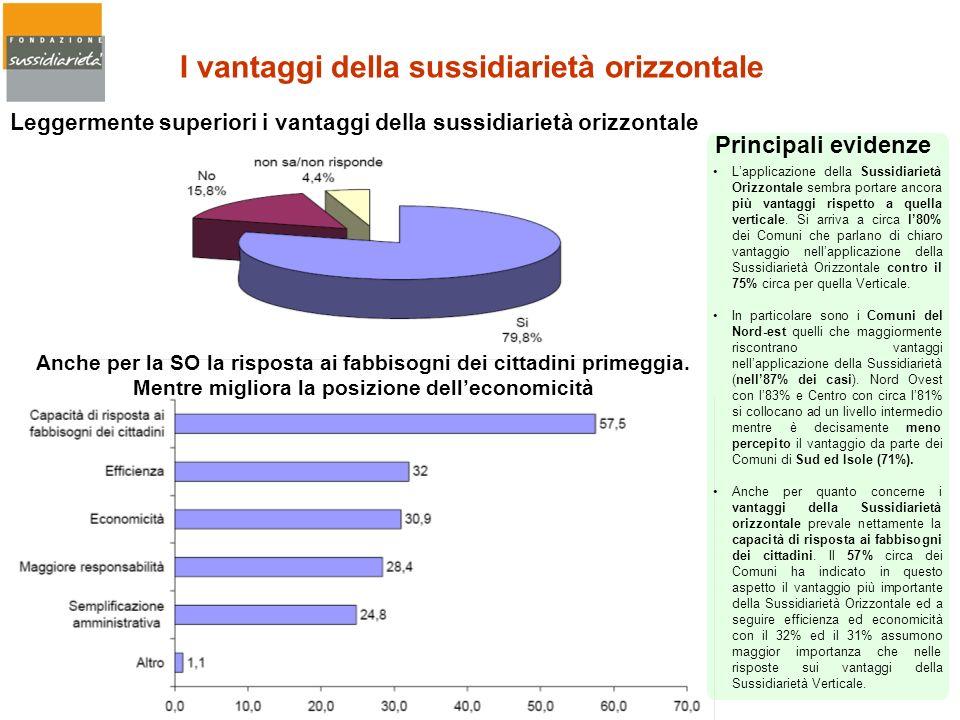 Leggermente superiori i vantaggi della sussidiarietà orizzontale