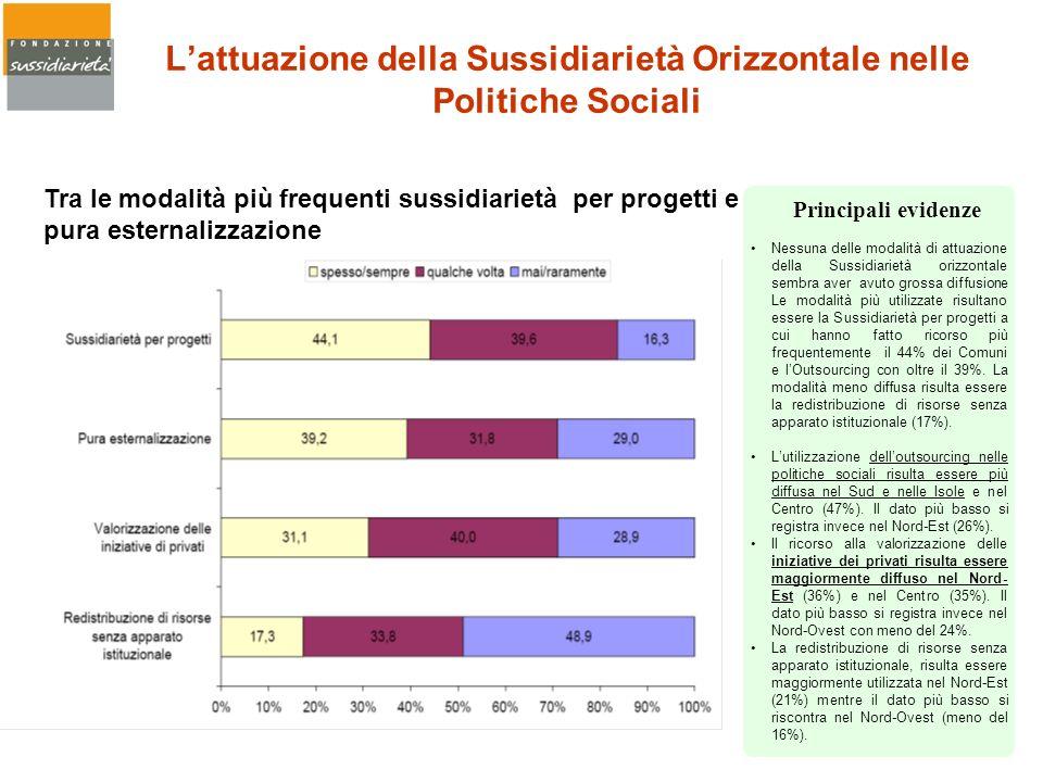 L'attuazione della Sussidiarietà Orizzontale nelle Politiche Sociali