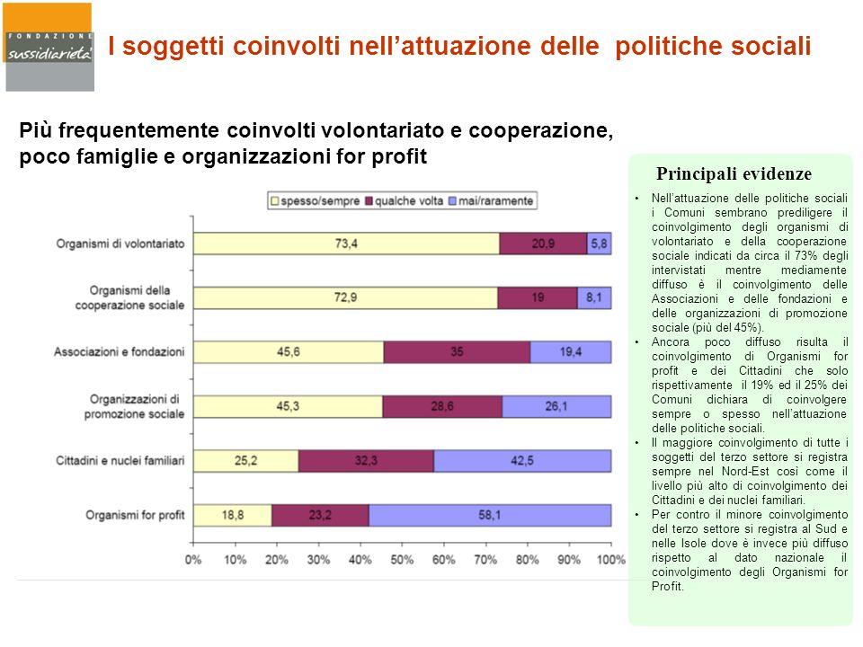 I soggetti coinvolti nell'attuazione delle politiche sociali