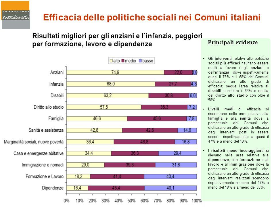 Efficacia delle politiche sociali nei Comuni italiani