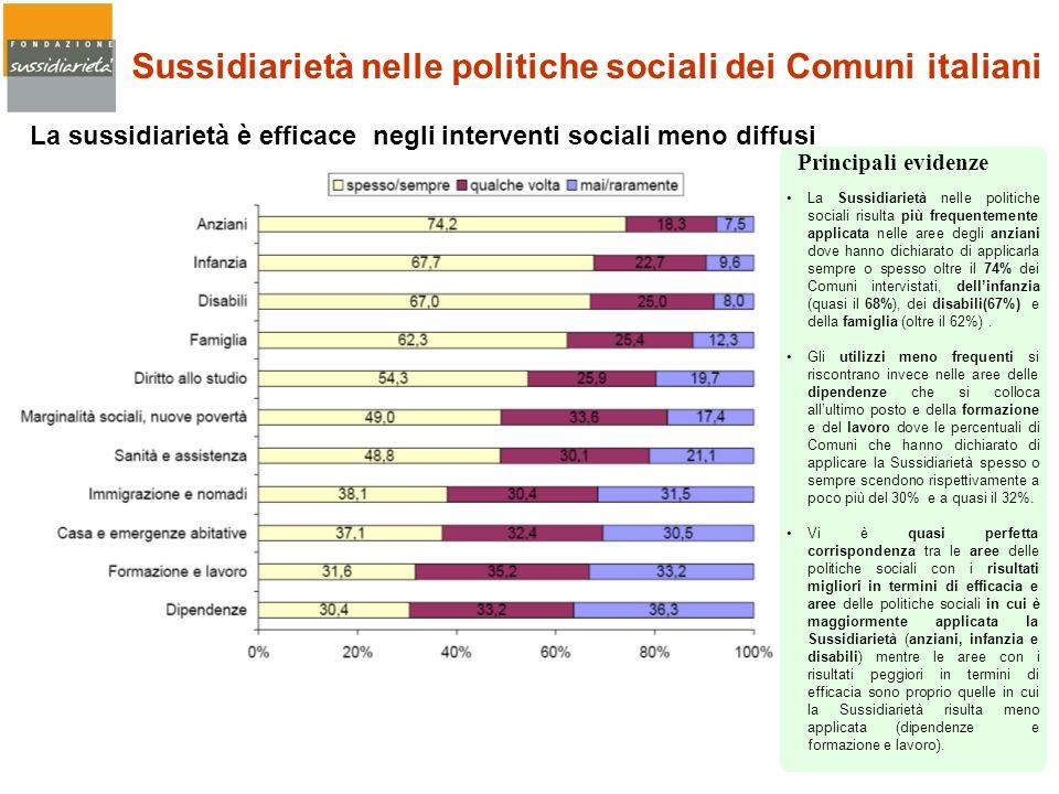 La sussidiarietà è efficace negli interventi sociali meno diffusi