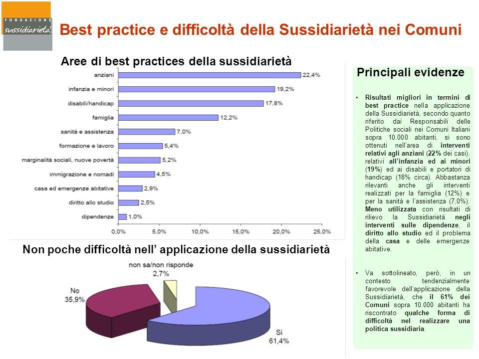 Best practice e difficoltà della Sussidiarietà nei Comuni
