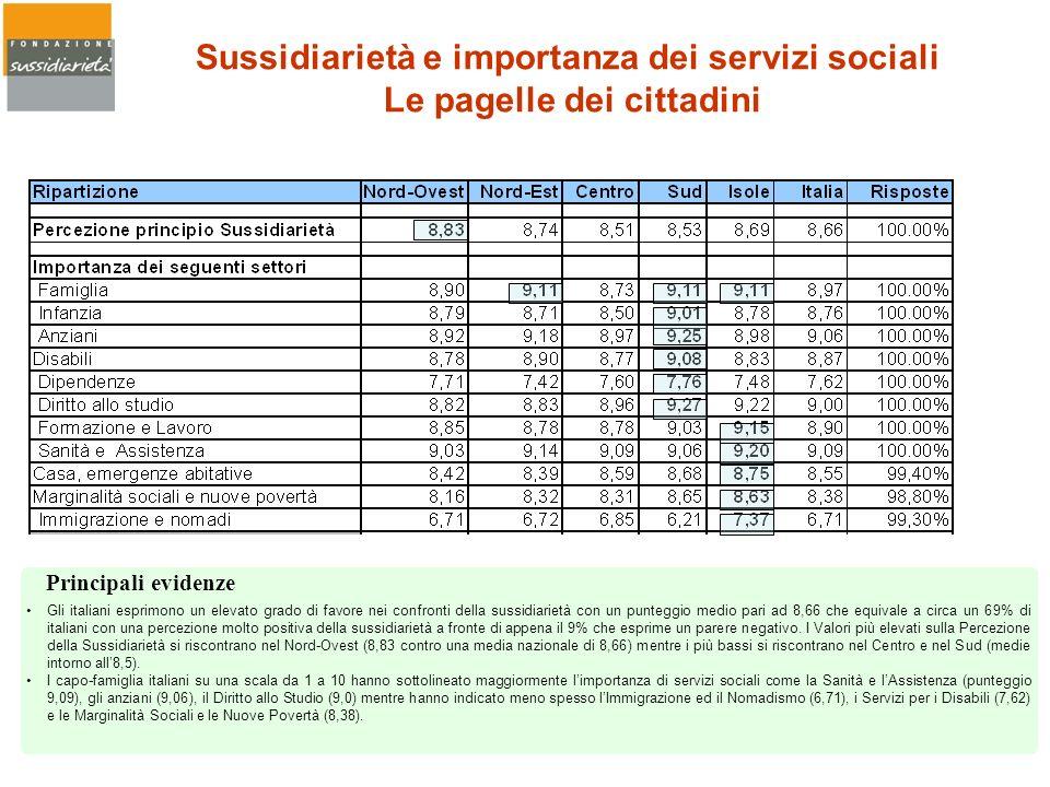 Sussidiarietà e importanza dei servizi sociali Le pagelle dei cittadini