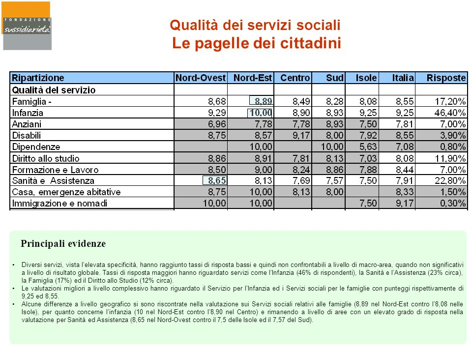Qualità dei servizi sociali Le pagelle dei cittadini
