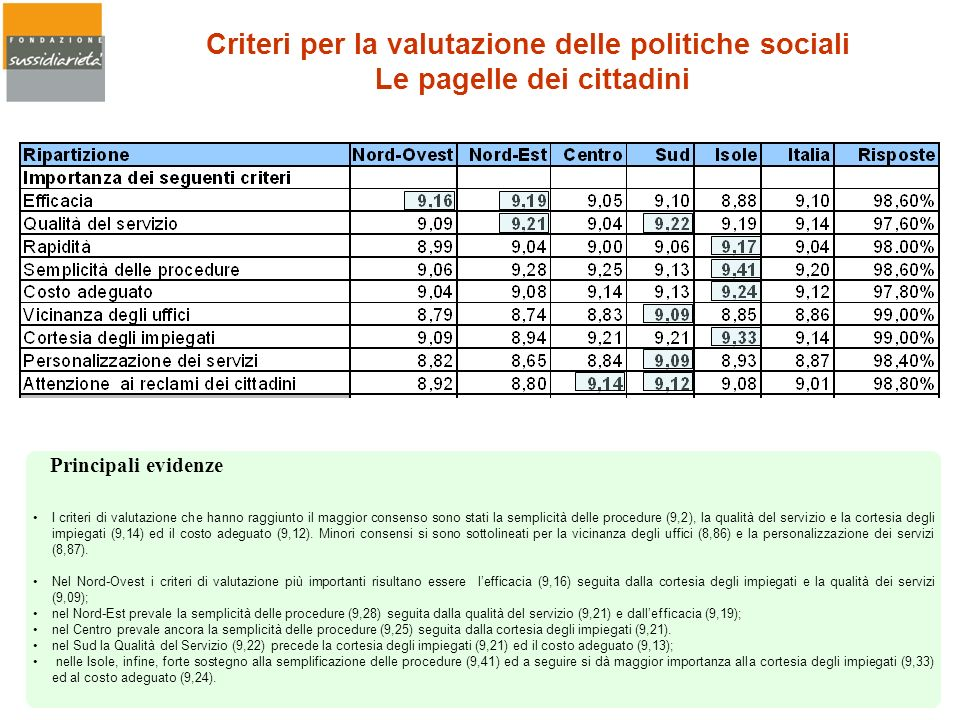 Criteri per la valutazione delle politiche sociali Le pagelle dei cittadini