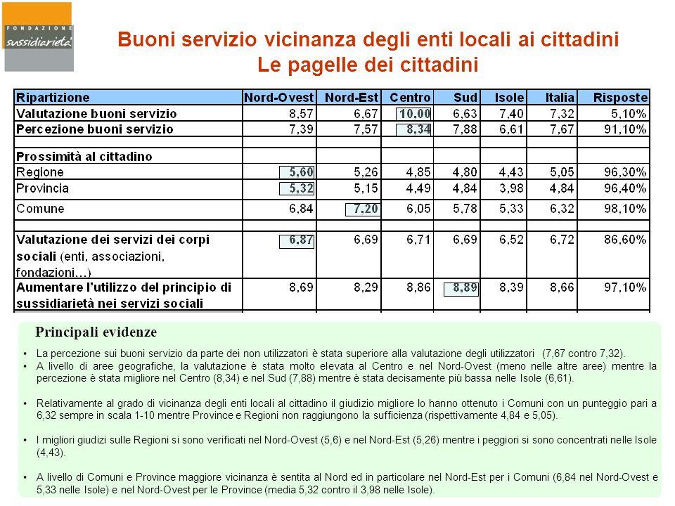 Buoni servizio vicinanza degli enti locali ai cittadini Le pagelle dei cittadini