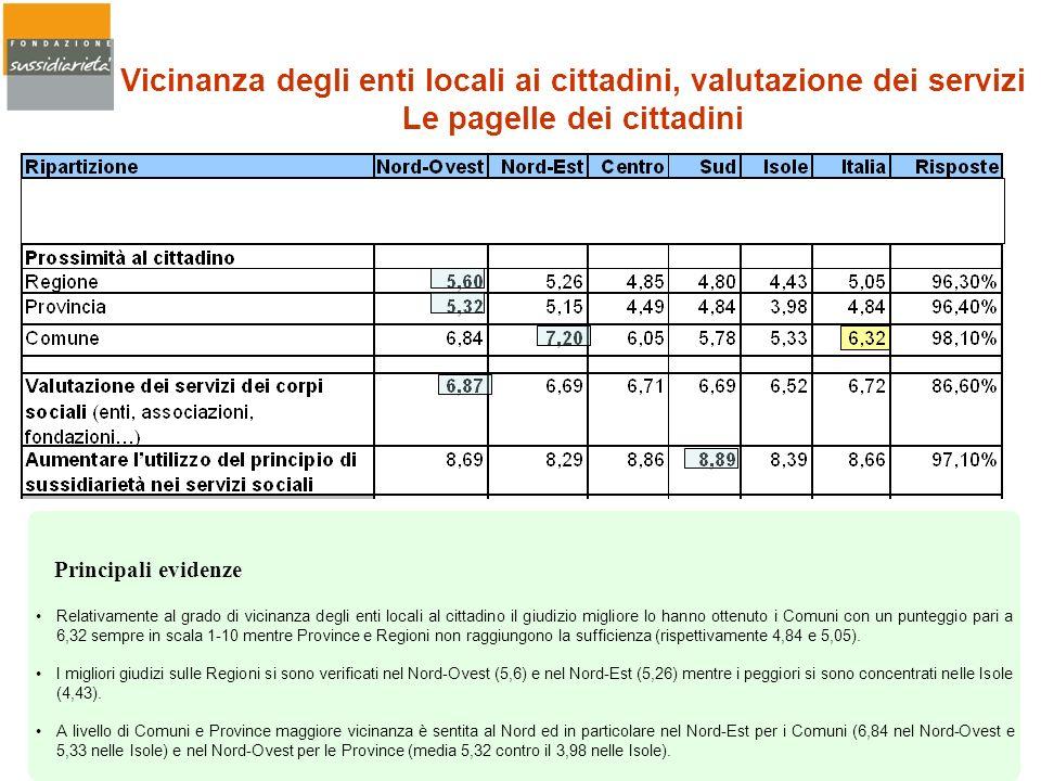 Vicinanza degli enti locali ai cittadini, valutazione dei servizi Le pagelle dei cittadini