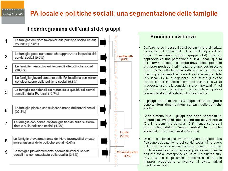 Il dendrogramma dell'analisi dei gruppi