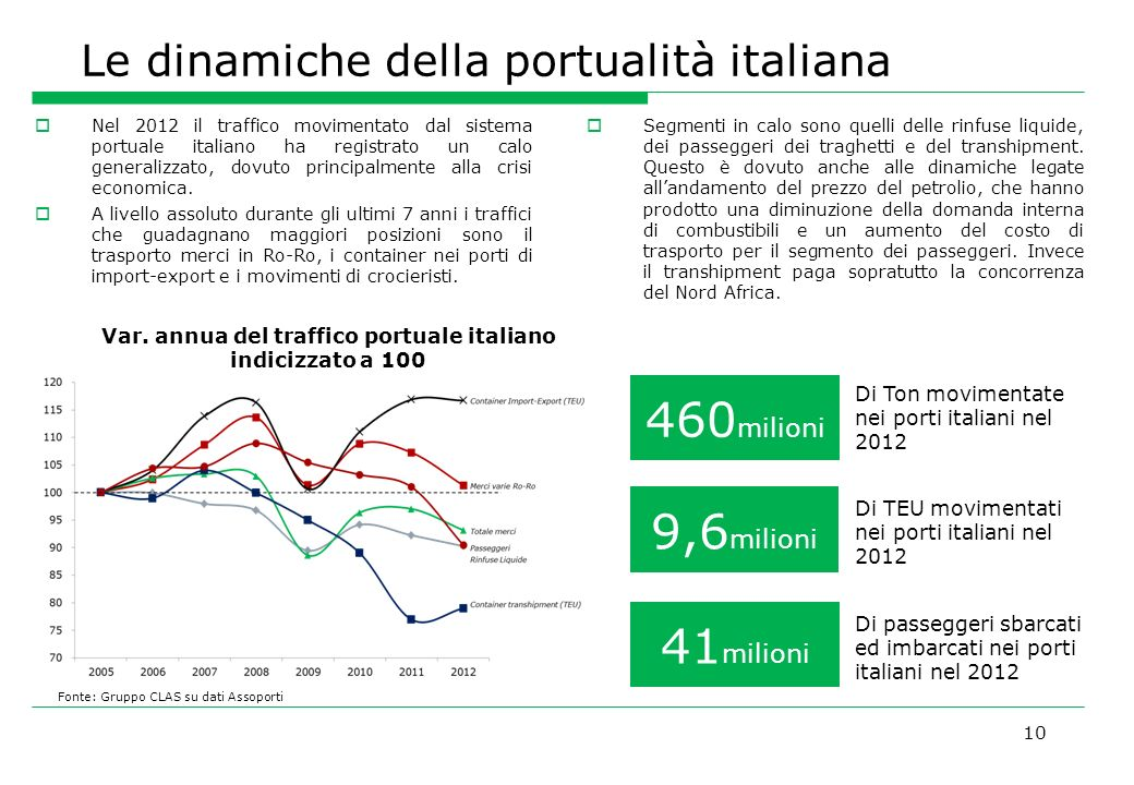 Le dinamiche della portualità italiana