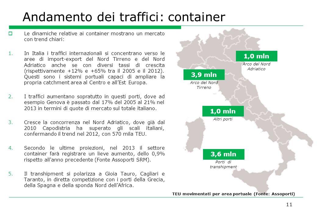 Andamento dei traffici: container