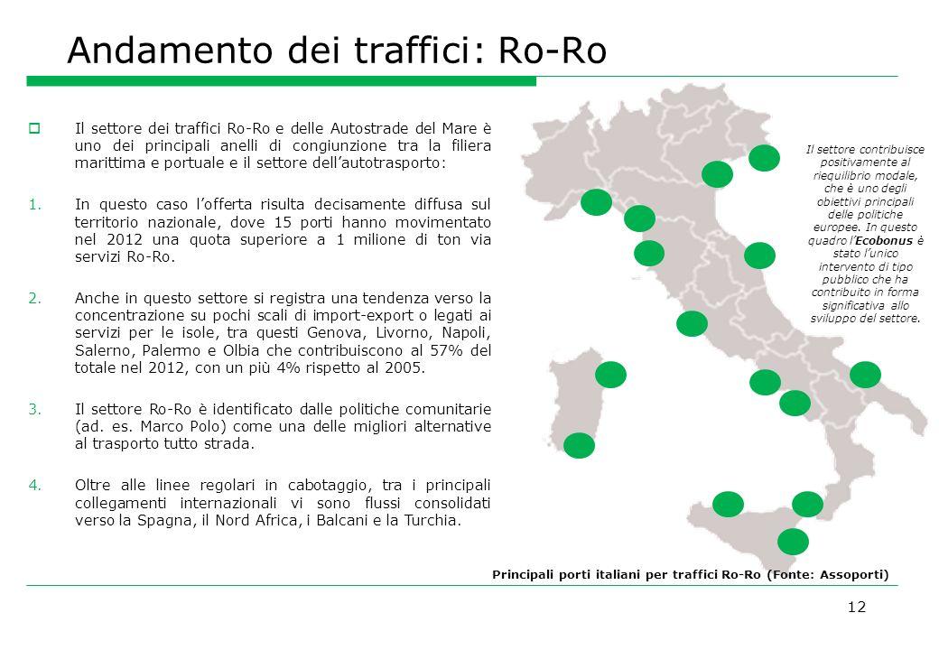 Andamento dei traffici: Ro-Ro
