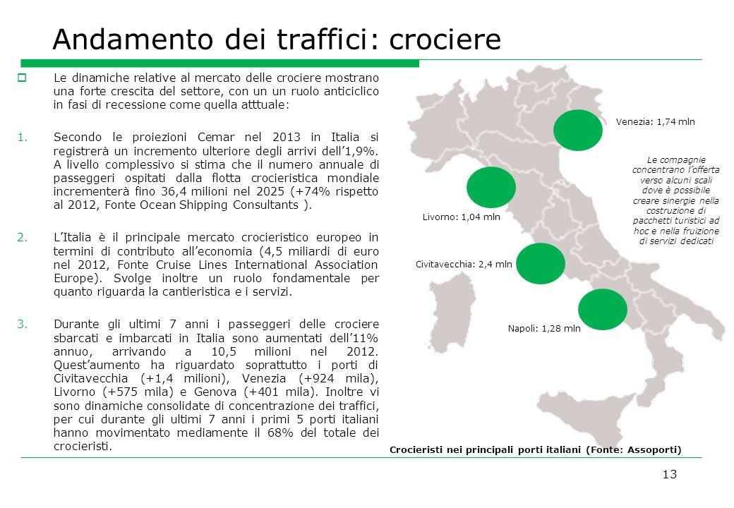 Andamento dei traffici: crociere