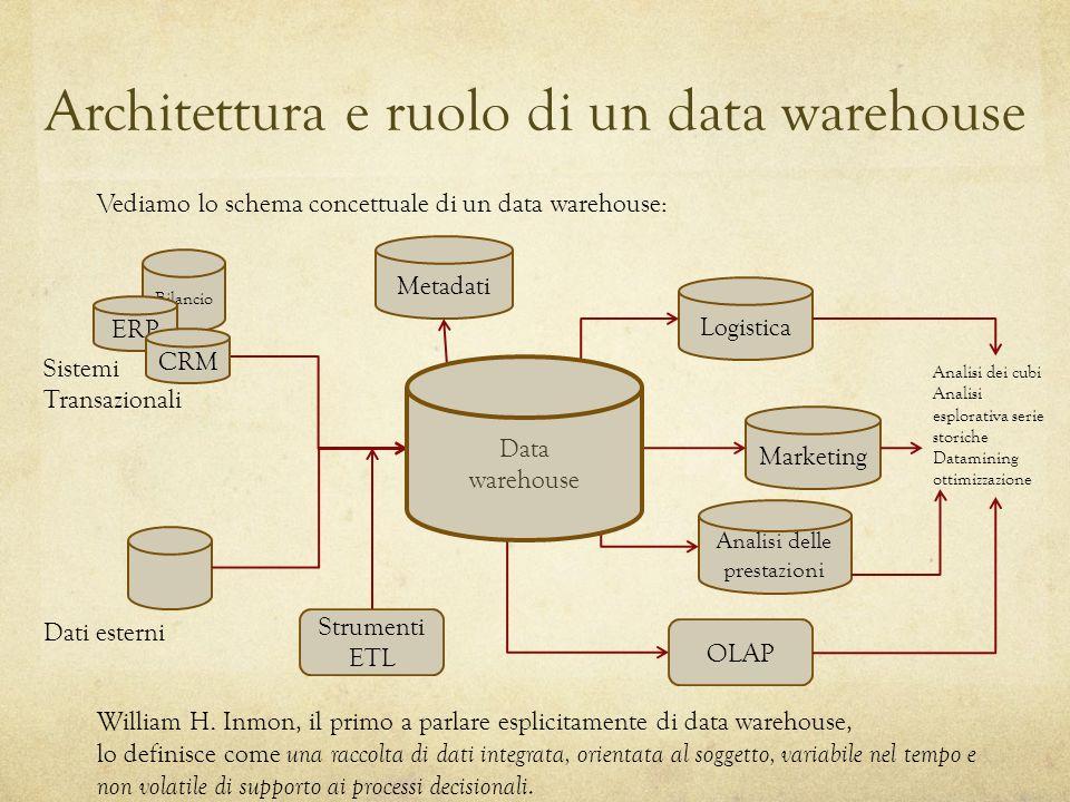Architettura e ruolo di un data warehouse