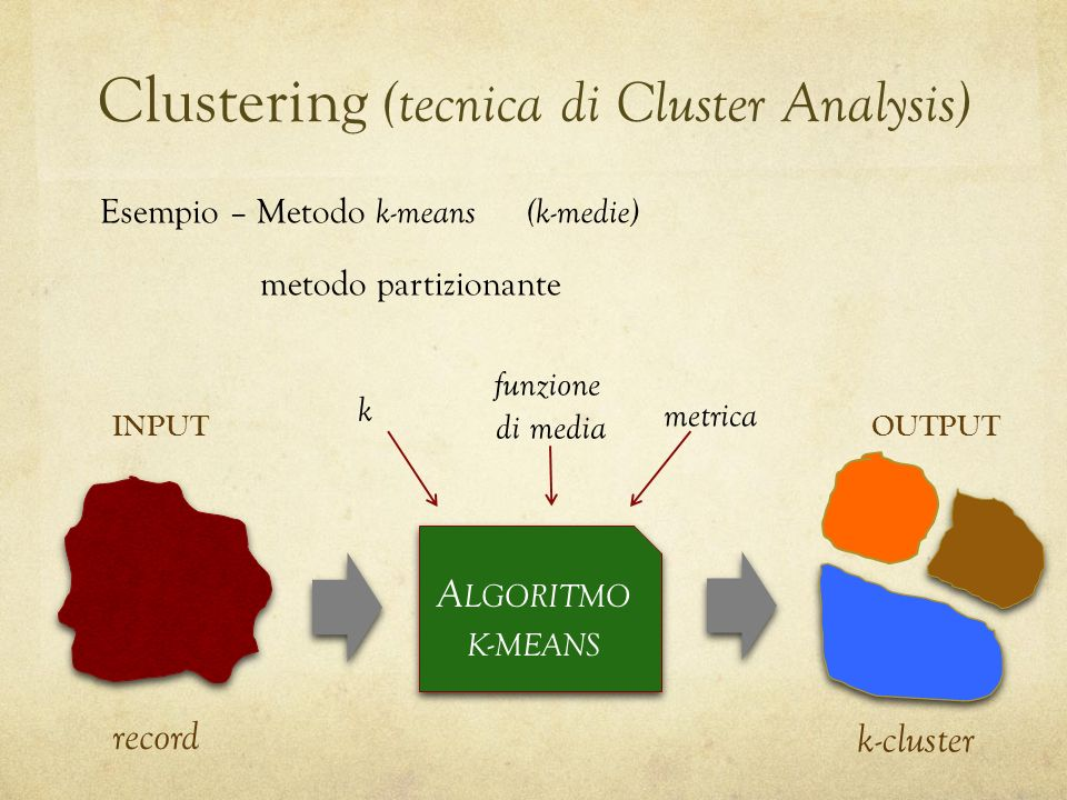 Clustering (tecnica di Cluster Analysis)