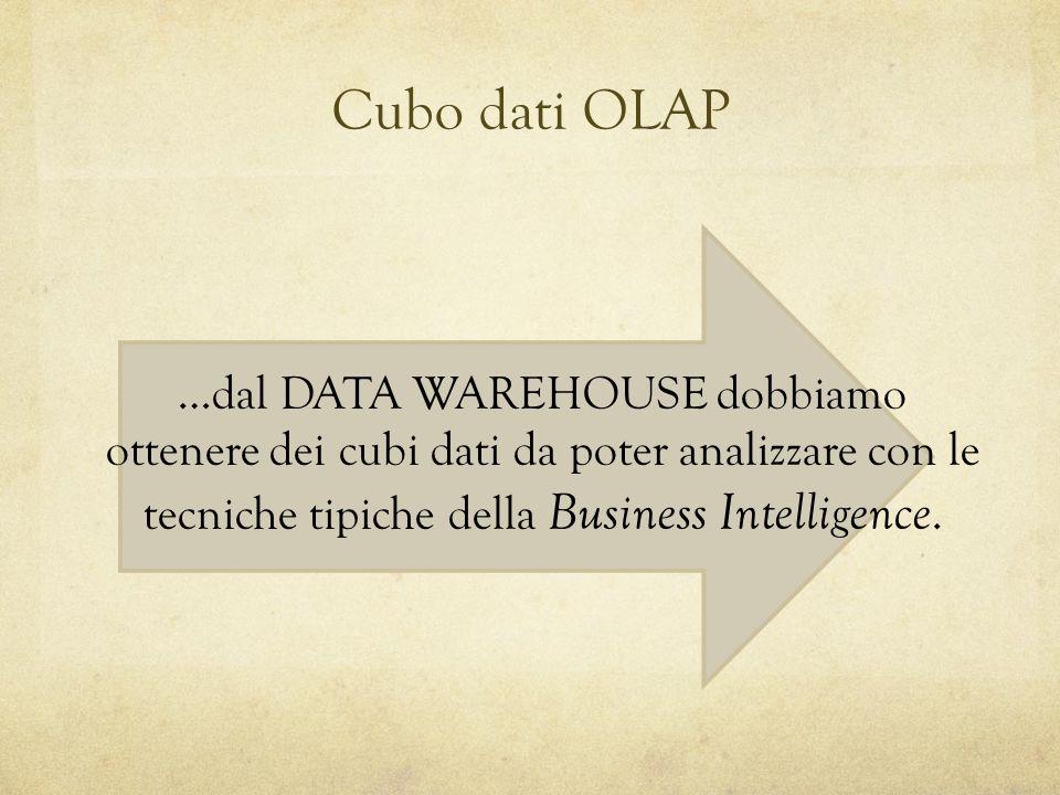 Cubo dati OLAP …dal DATA WAREHOUSE dobbiamo ottenere dei cubi dati da poter analizzare con le tecniche tipiche della Business Intelligence.