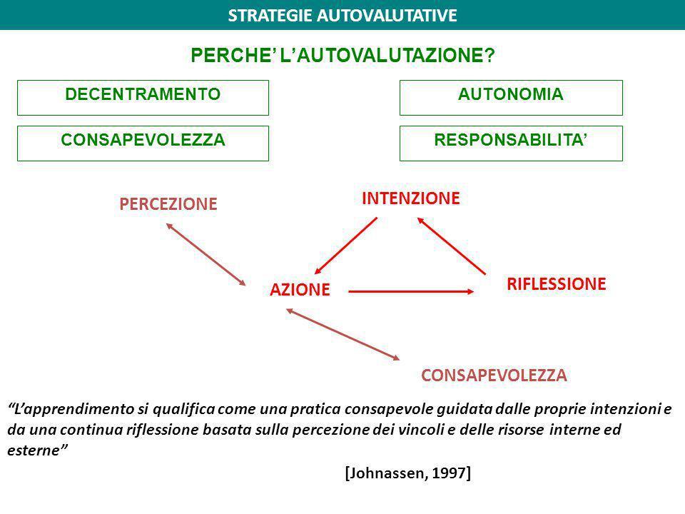 STRATEGIE AUTOVALUTATIVE PERCHE' L'AUTOVALUTAZIONE