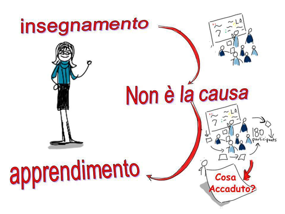 insegnamento Non è la causa apprendimento Cosa è Accaduto