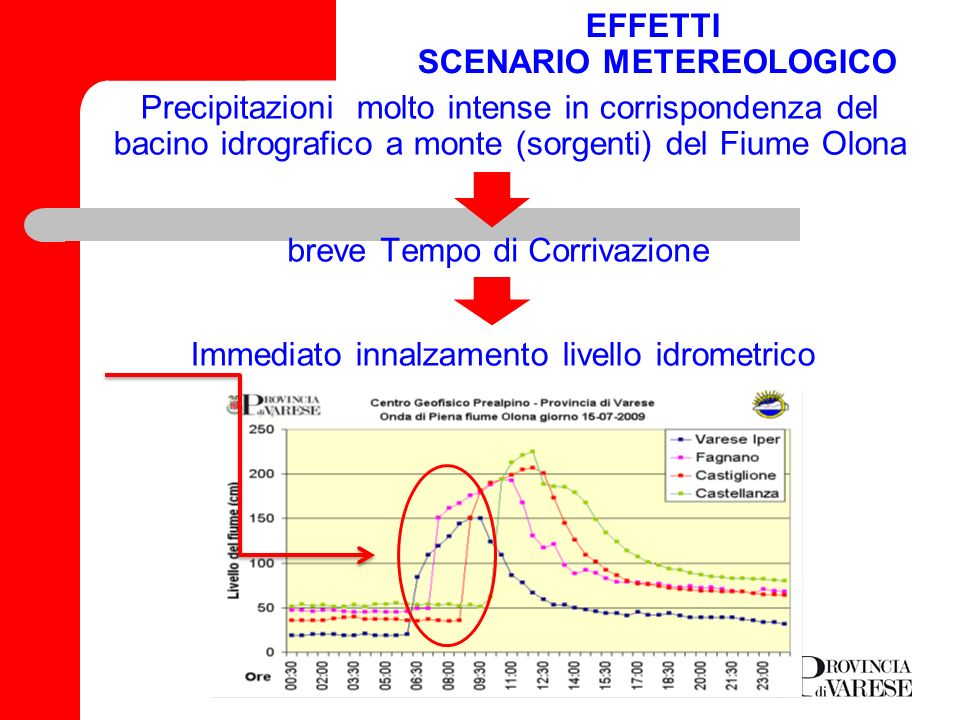 EFFETTI SCENARIO METEREOLOGICO