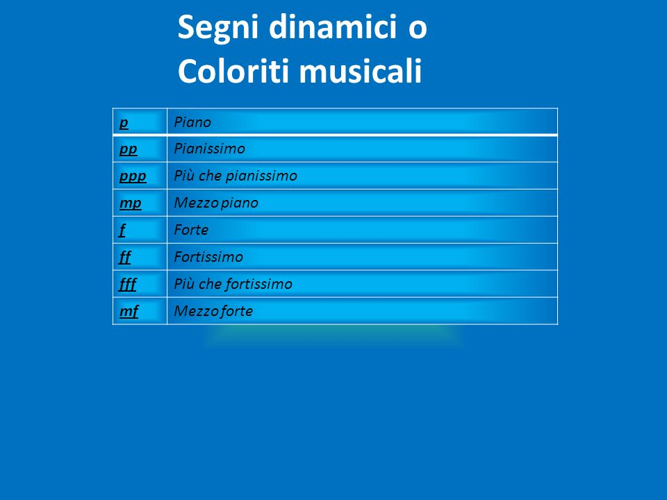 Segni dinamici o Coloriti musicali