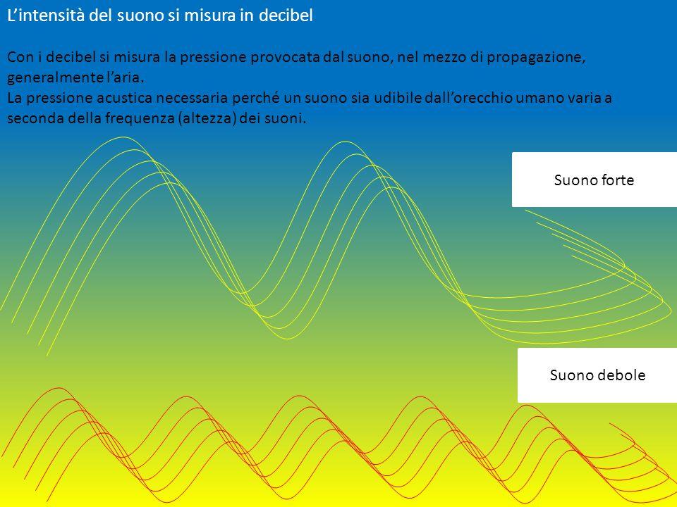 L'intensità del suono si misura in decibel