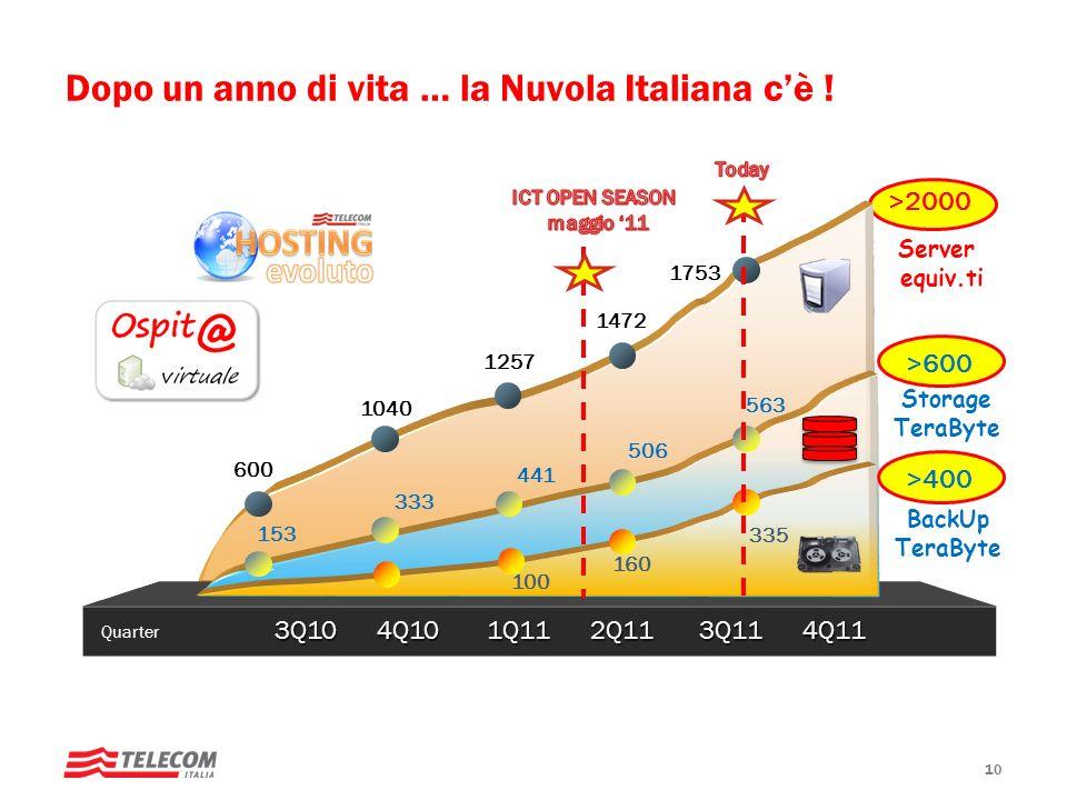 Dopo un anno di vita … la Nuvola Italiana c'è !