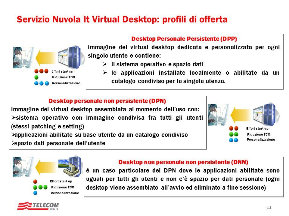 Servizio Nuvola It Virtual Desktop: profili di offerta