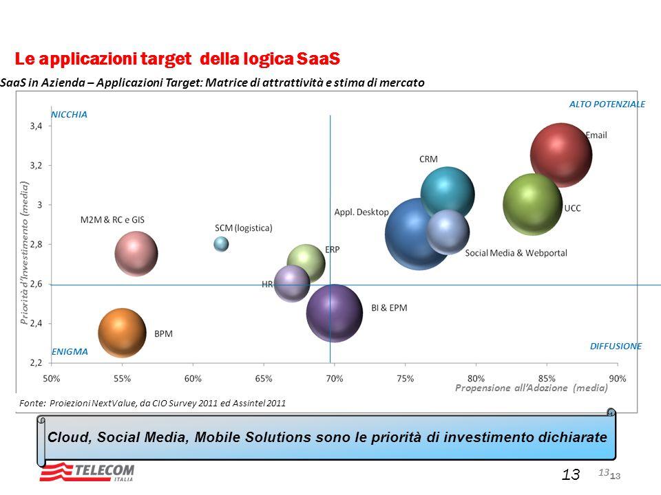 Le applicazioni target della logica SaaS