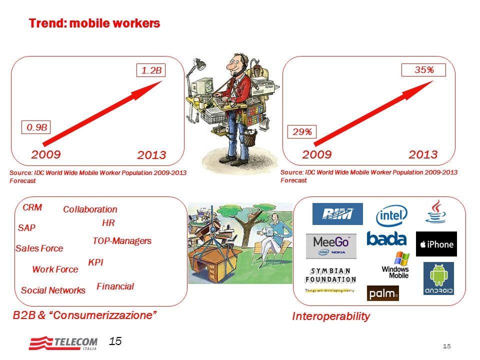 Trend: mobile workers 2013 2009 2009 2013 B2B & Consumerizzazione