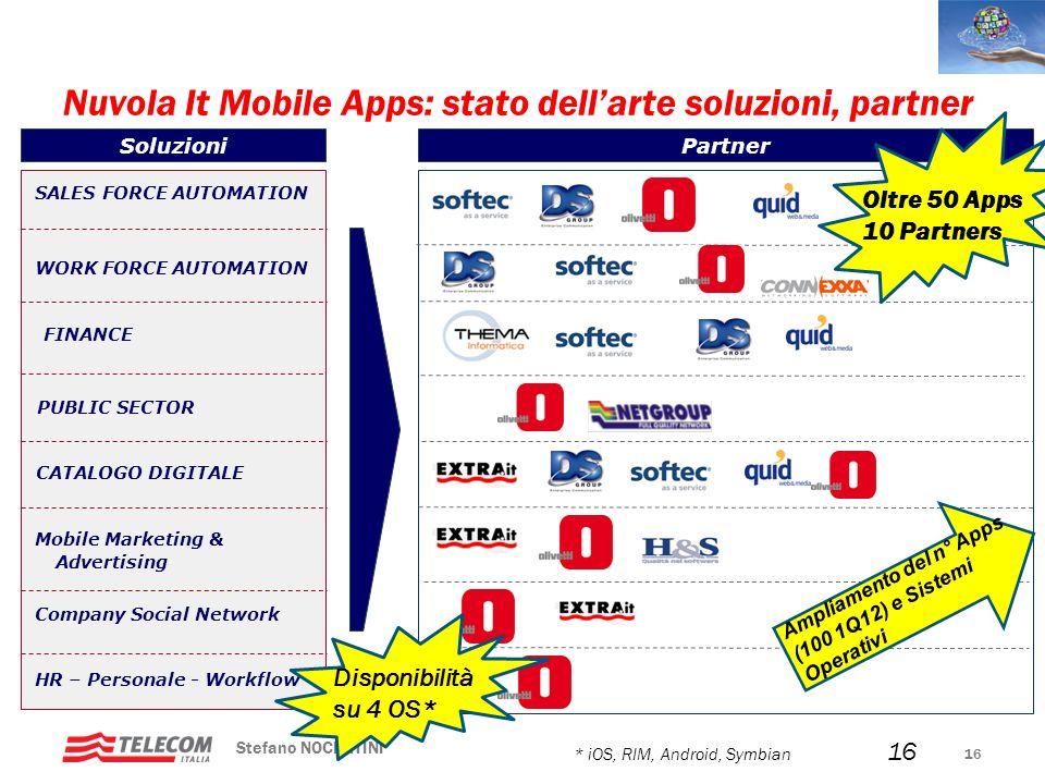 Nuvola It Mobile Apps: stato dell'arte soluzioni, partner