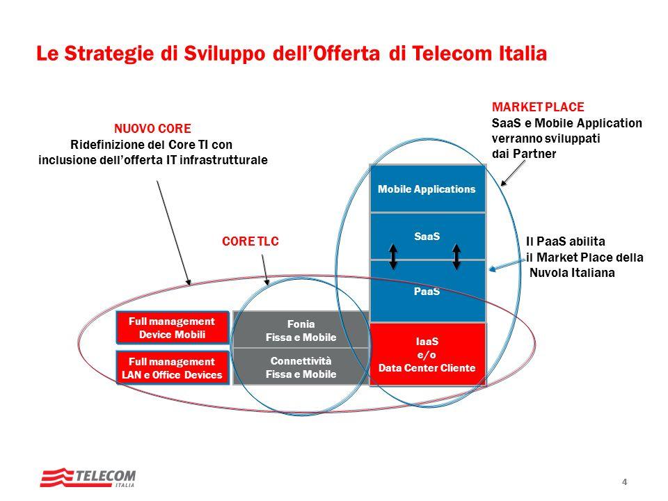 Le Strategie di Sviluppo dell'Offerta di Telecom Italia