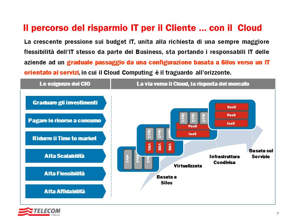Il percorso del risparmio IT per il Cliente … con il Cloud