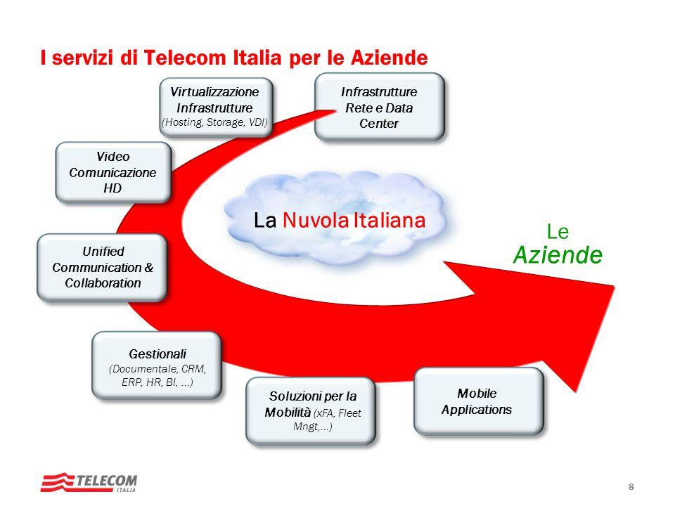 I servizi di Telecom Italia per le Aziende