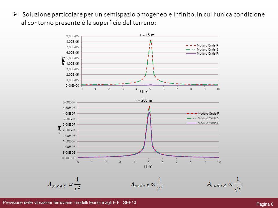 Soluzione particolare per un semispazio omogeneo e infinito, in cui l'unica condizione al contorno presente è la superficie del terreno: