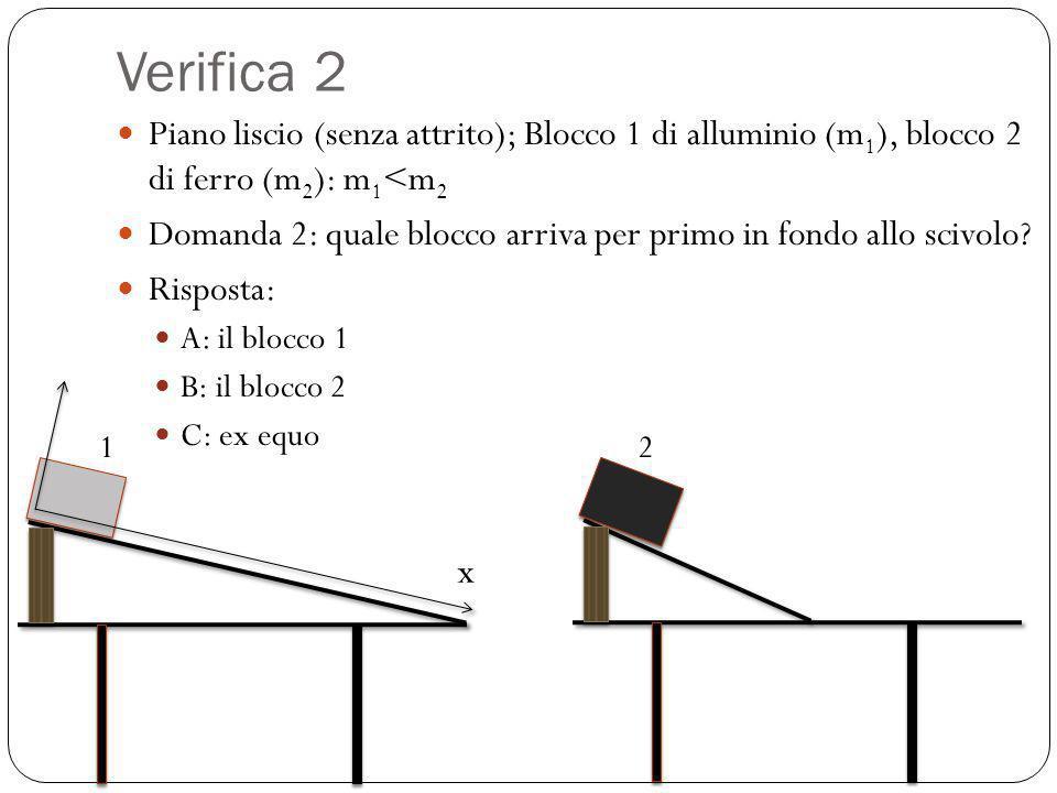 Verifica 2 Piano liscio (senza attrito); Blocco 1 di alluminio (m1), blocco 2 di ferro (m2): m1<m2.