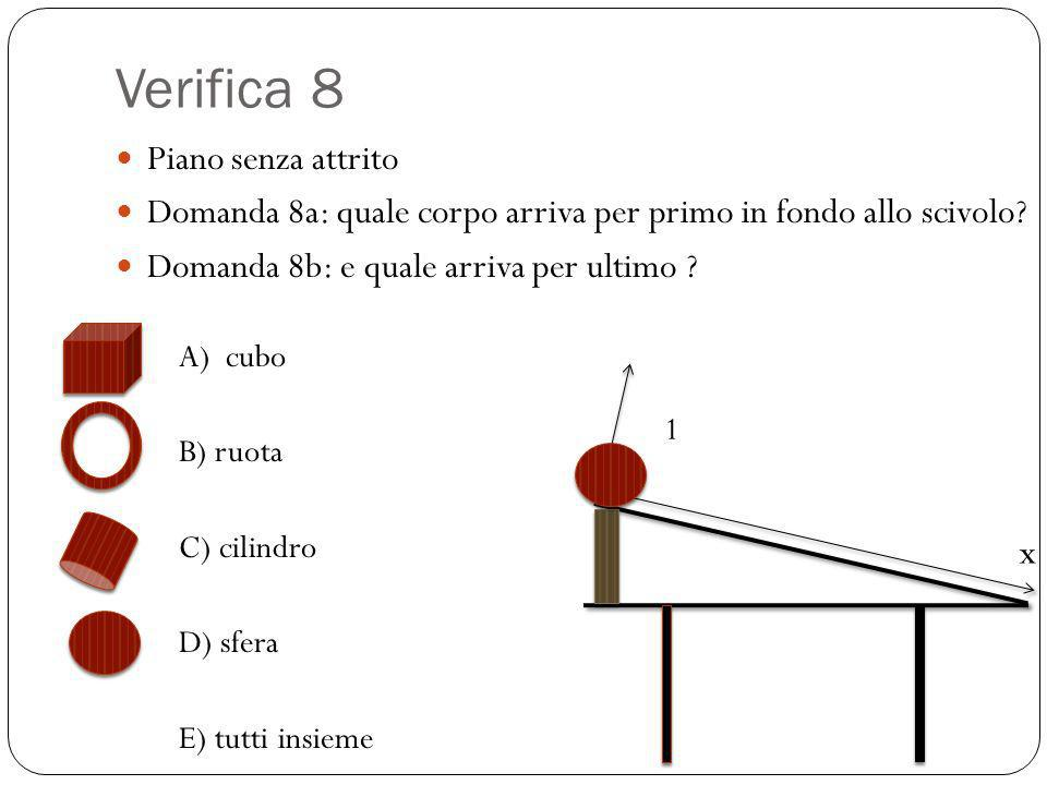 Verifica 8 Piano senza attrito