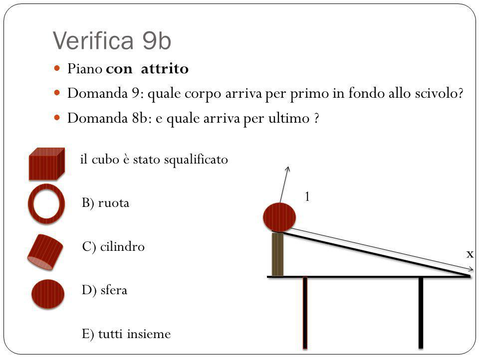 Verifica 9b Piano con attrito