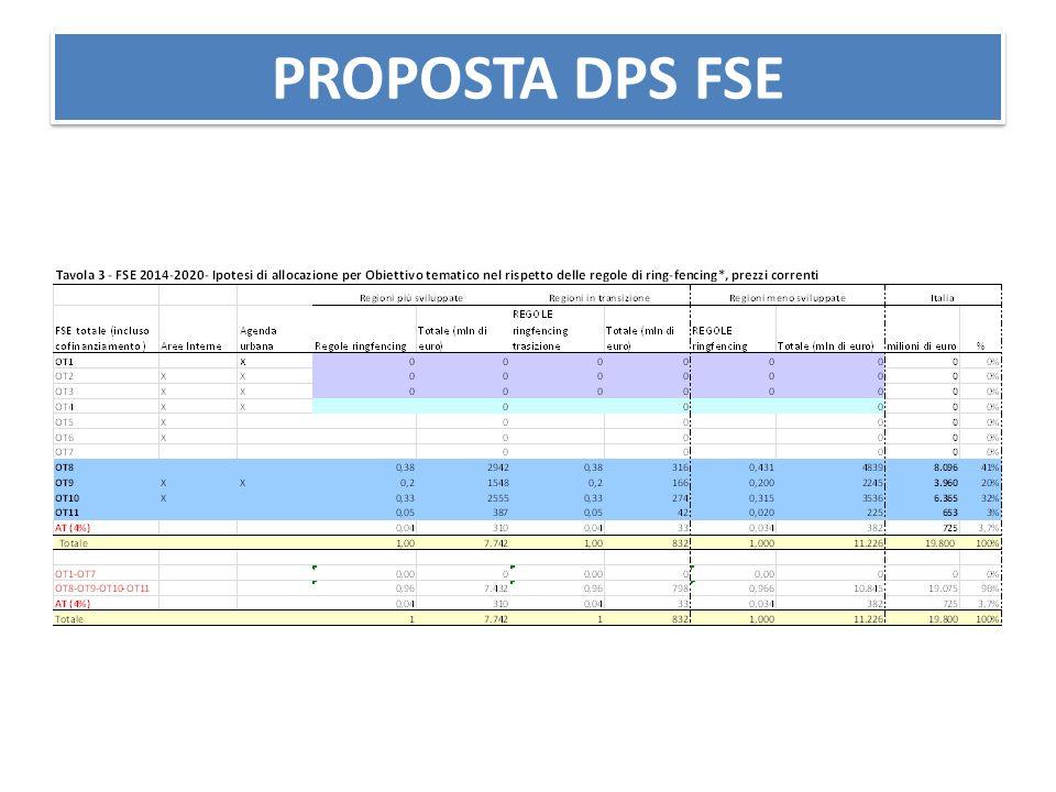 PROPOSTA DPS FSE