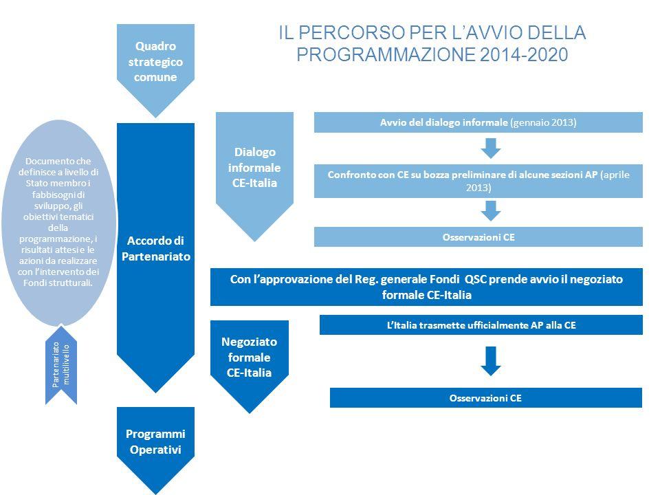 IL PERCORSO PER L'AVVIO DELLA PROGRAMMAZIONE 2014-2020