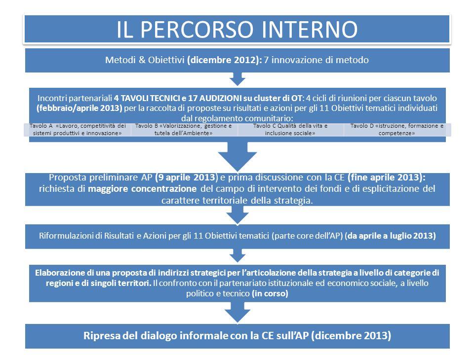 Ripresa del dialogo informale con la CE sull'AP (dicembre 2013)