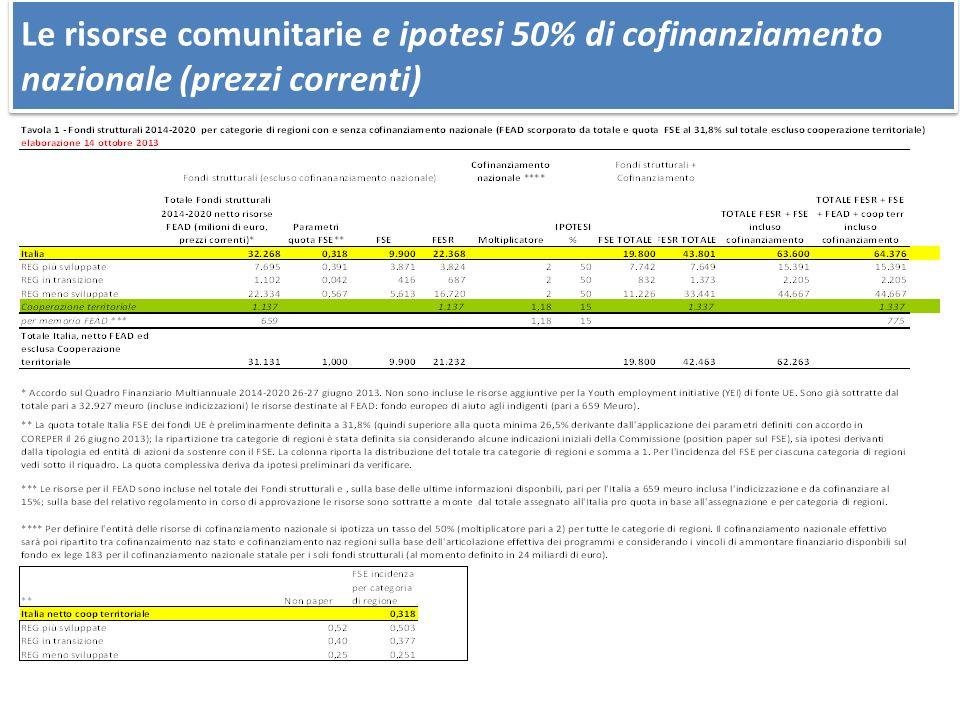 Le risorse comunitarie e ipotesi 50% di cofinanziamento nazionale (prezzi correnti)