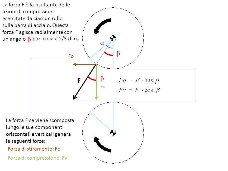 La forza F è la risultante delle azioni di compressione esercitate da ciascun rullo sulla barra di acciaio. Questa forza F agisce radialmente con un angolo