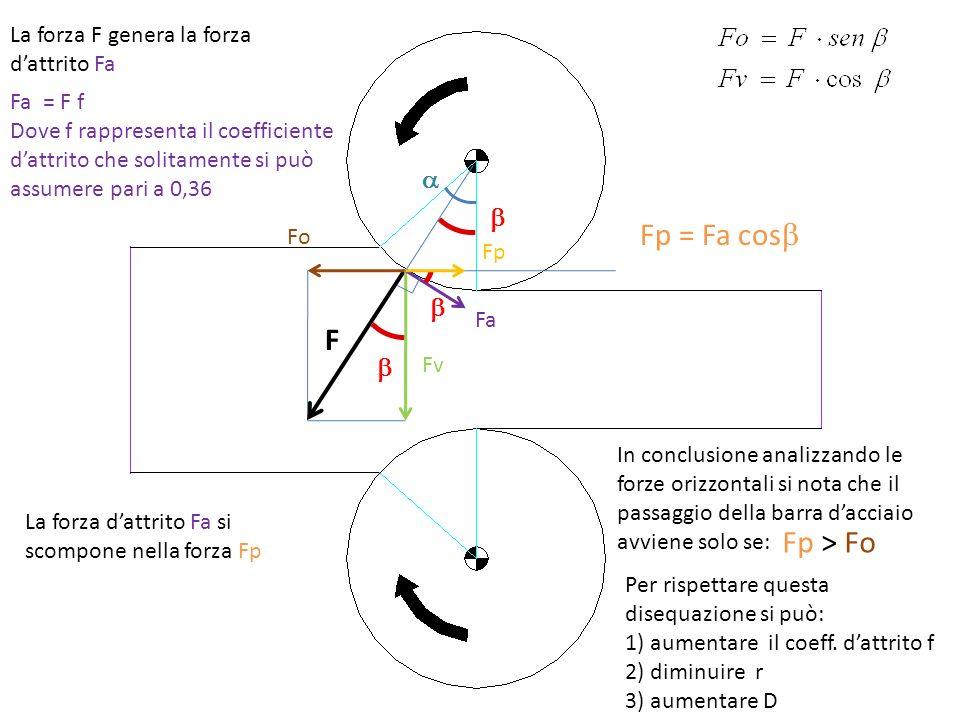 Fp = Fa cosb F Fp > Fo a b b b