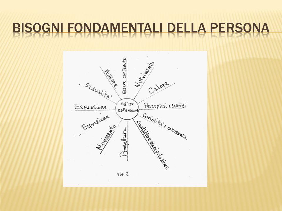 Bisogni fondamentali della persona