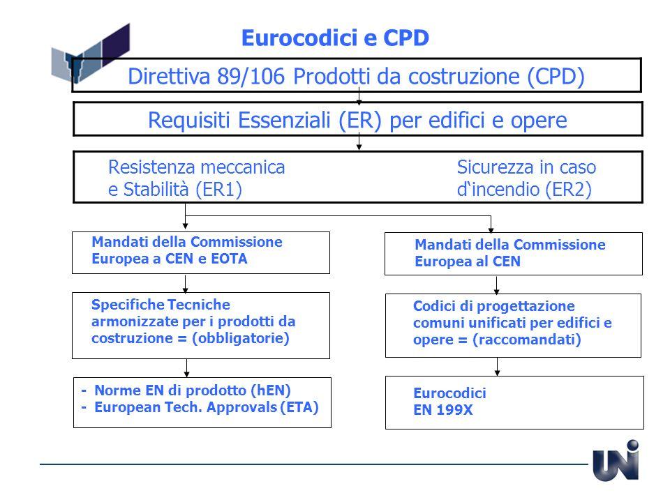 Direttiva 89/106 Prodotti da costruzione (CPD)