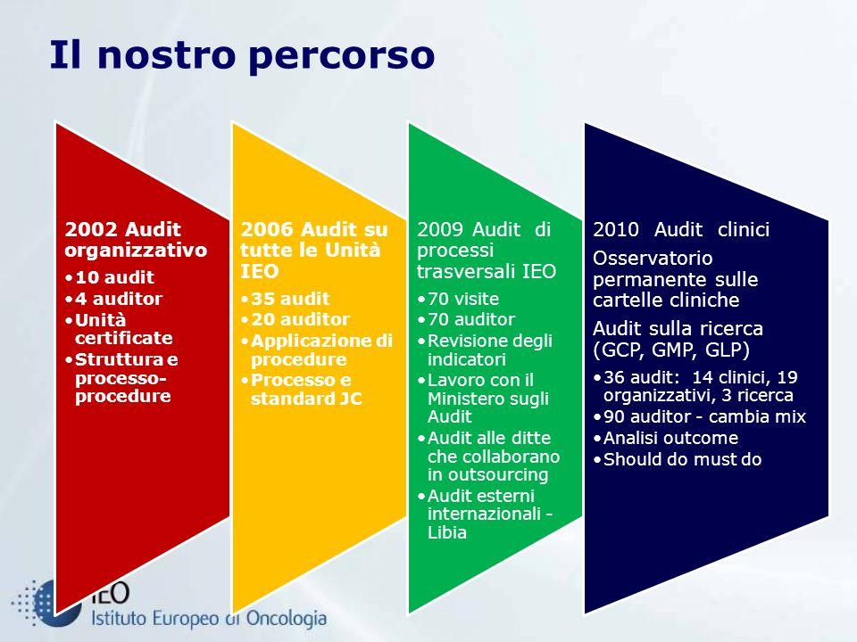 Il nostro percorso 2002 Audit organizzativo