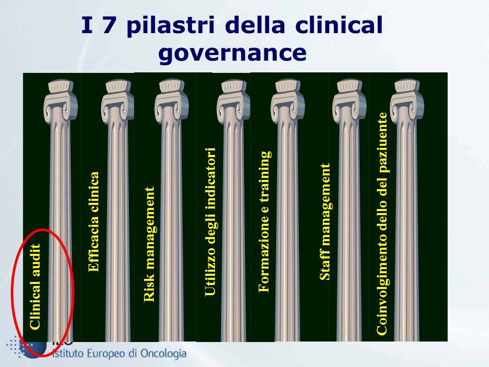 I 7 pilastri della clinical governance