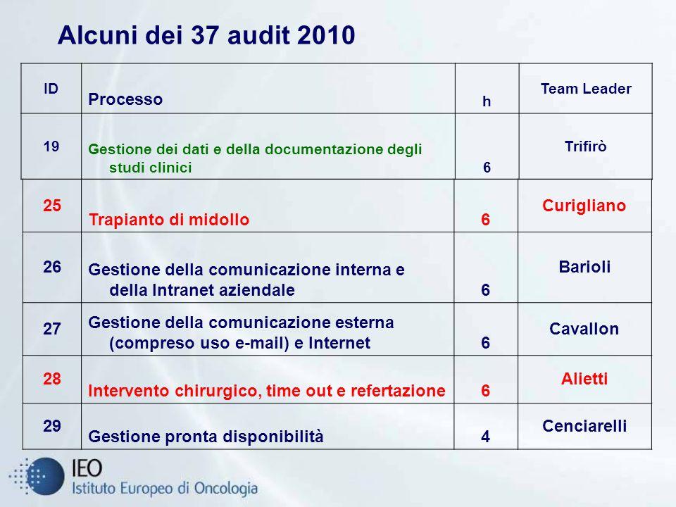 Alcuni dei 37 audit 2010 Processo 25 Trapianto di midollo 6 Curigliano