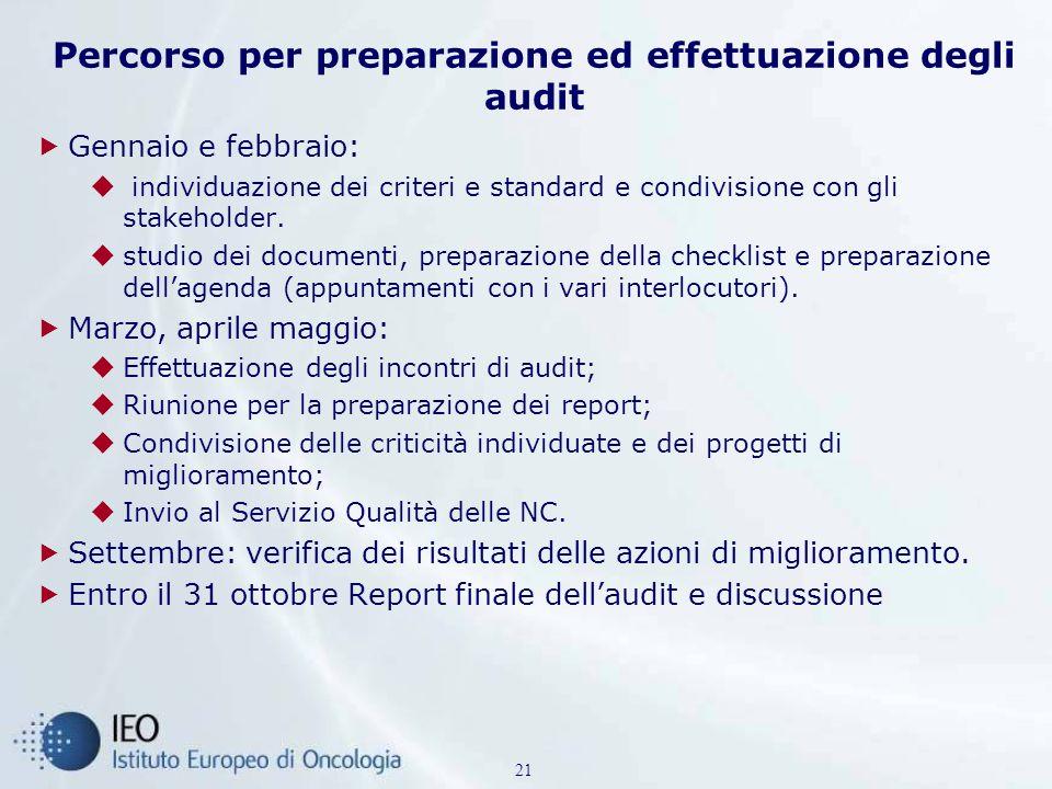 Percorso per preparazione ed effettuazione degli audit