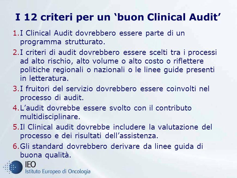 I 12 criteri per un 'buon Clinical Audit'